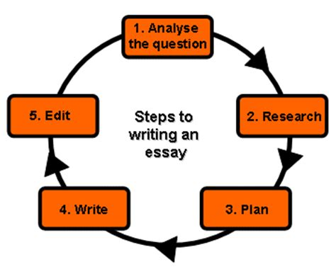 How to write a strong introduction into a research paper?